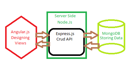 A simple diagram describing how a MEAN stack web server works. It may or may not use Angular on client. Image credit: codeproject.com